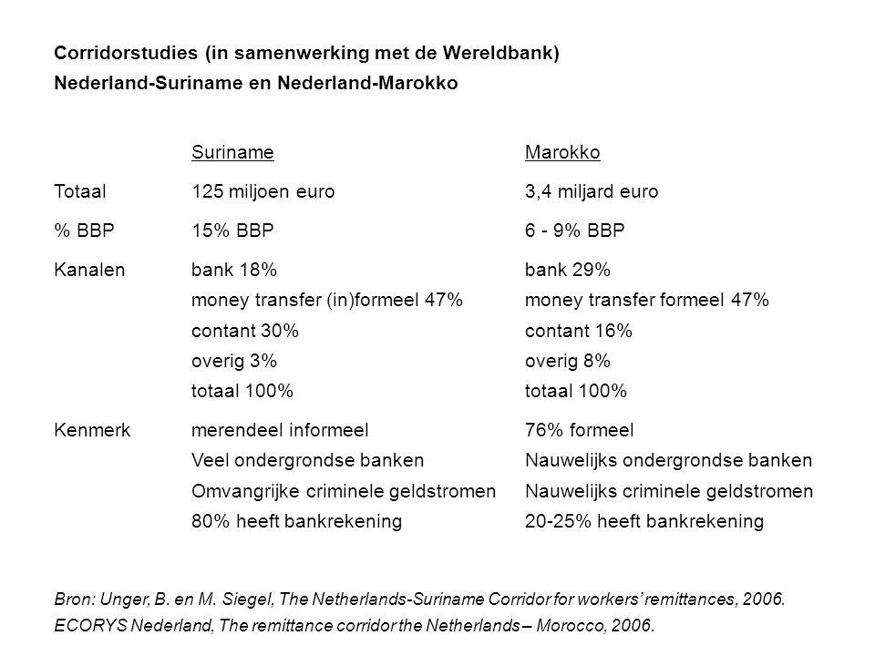 Corridorstudies (in samenwerking met de Wereldbank)