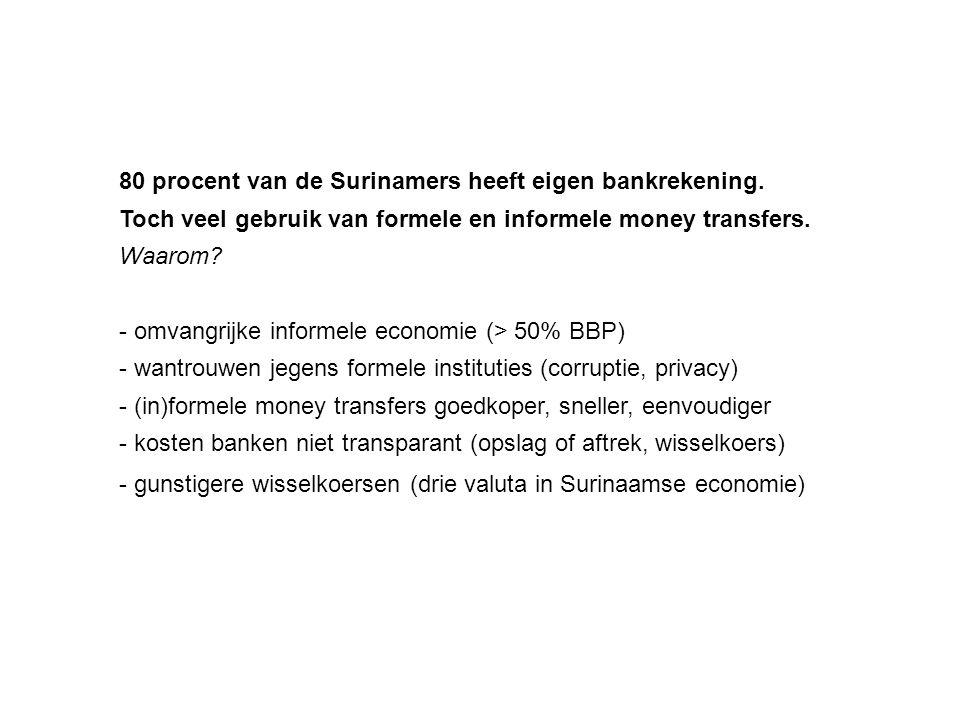 80 procent van de Surinamers heeft eigen bankrekening.