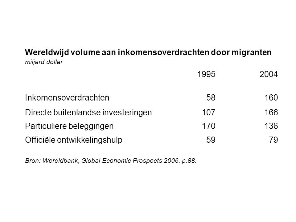 Wereldwijd volume aan inkomensoverdrachten door migranten 1995 2004