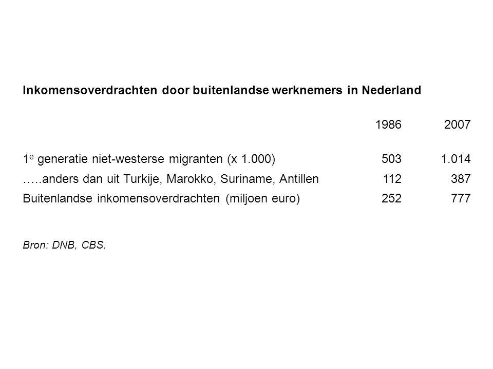Inkomensoverdrachten door buitenlandse werknemers in Nederland 1986