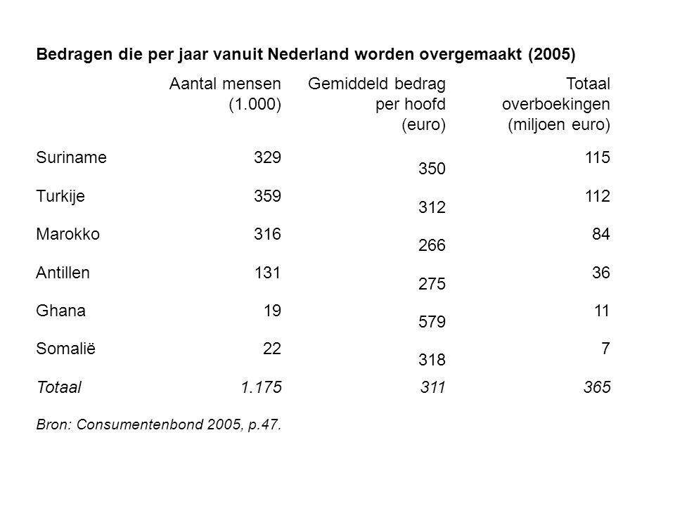 Bedragen die per jaar vanuit Nederland worden overgemaakt (2005)