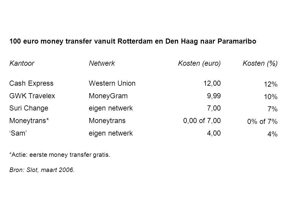100 euro money transfer vanuit Rotterdam en Den Haag naar Paramaribo