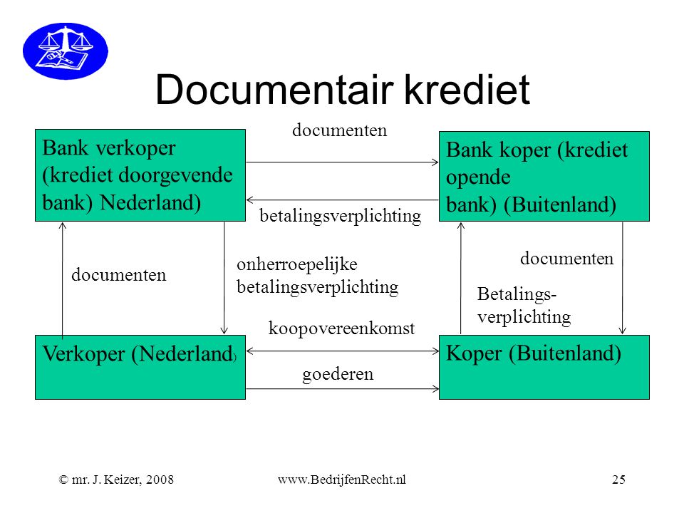 Documentair krediet Bank verkoper Bank koper (krediet opende