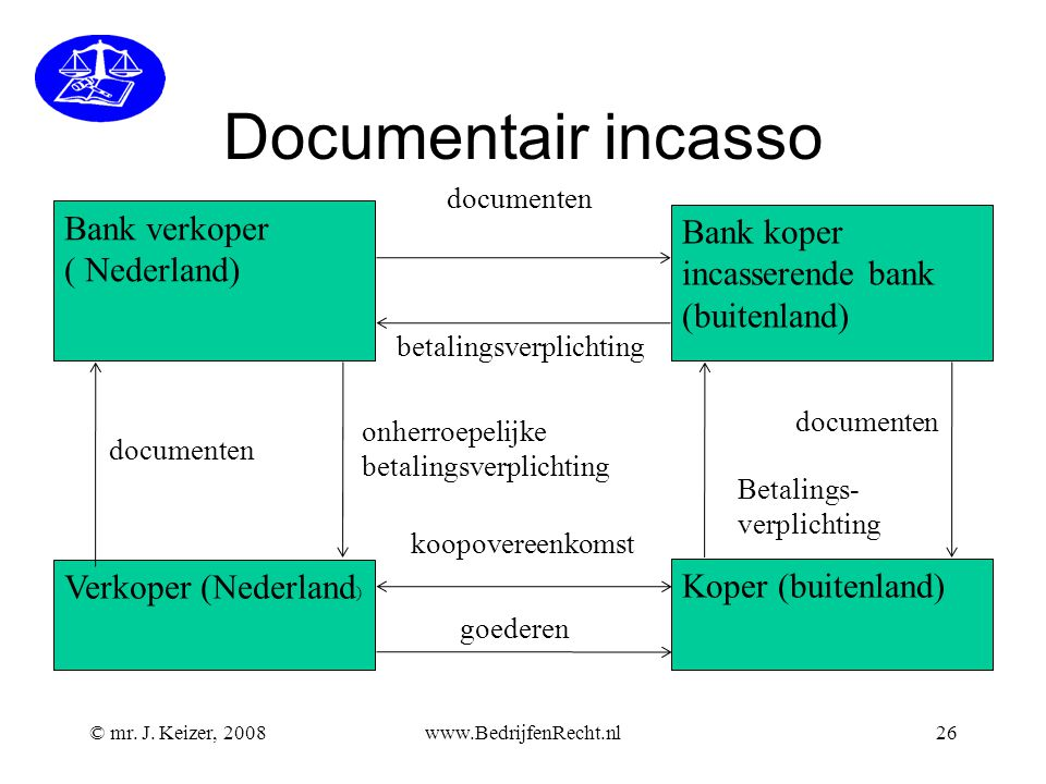 Documentair incasso Bank verkoper