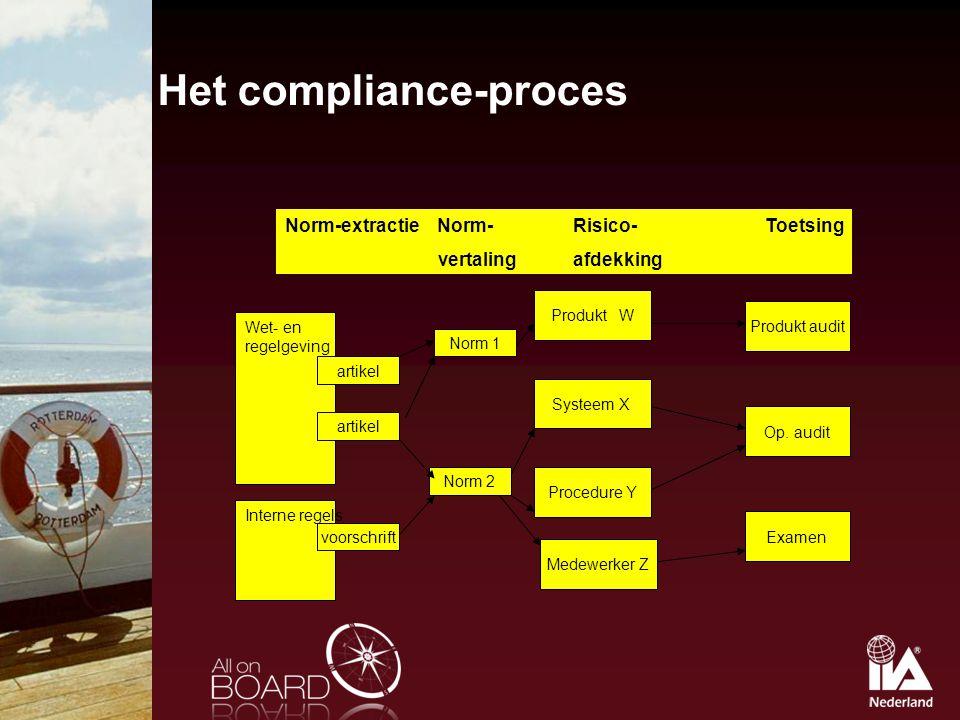 Het compliance-proces