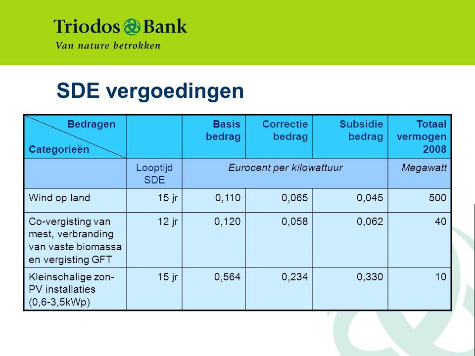 Eurocent per kilowattuur