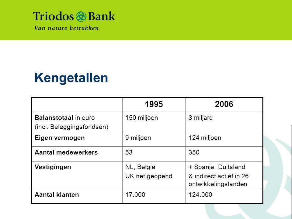 Kengetallen 1995 2006 Balanstotaal in euro (incl. Beleggingsfondsen)