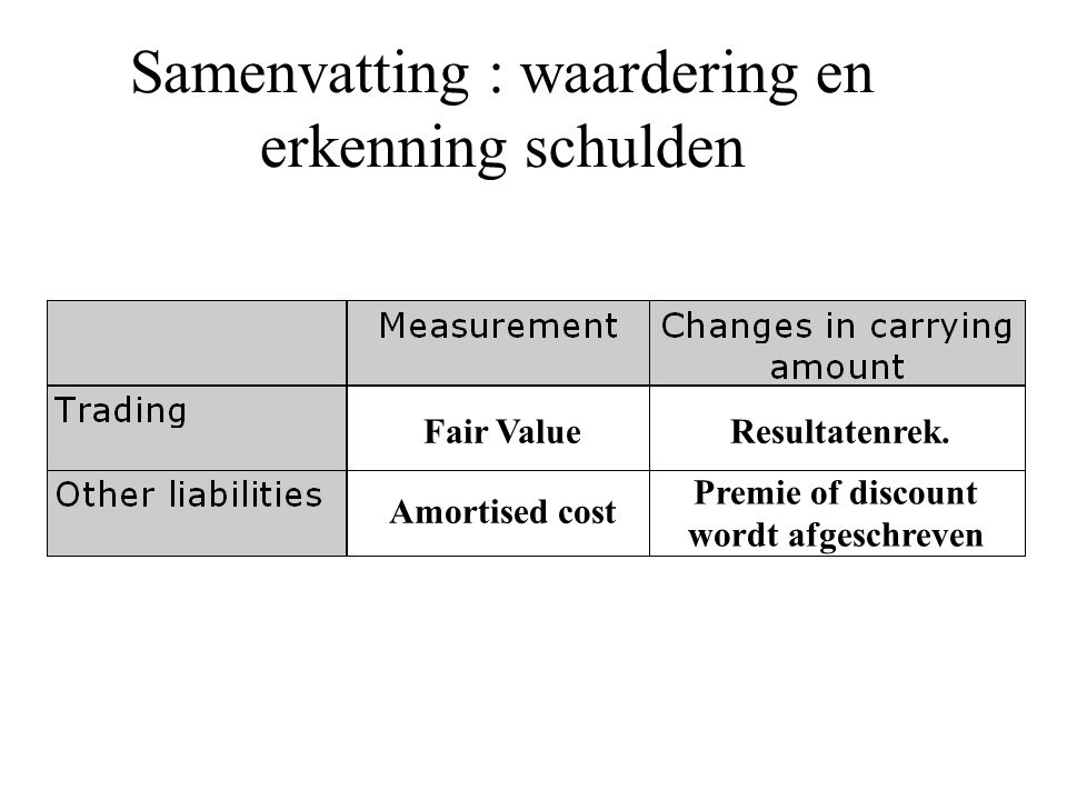 Samenvatting : waardering en erkenning schulden