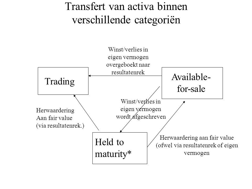 Transfert van activa binnen verschillende categoriën