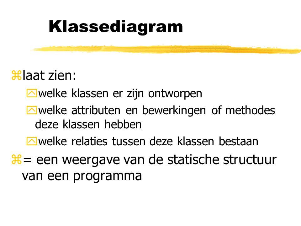 Klassediagram laat zien: