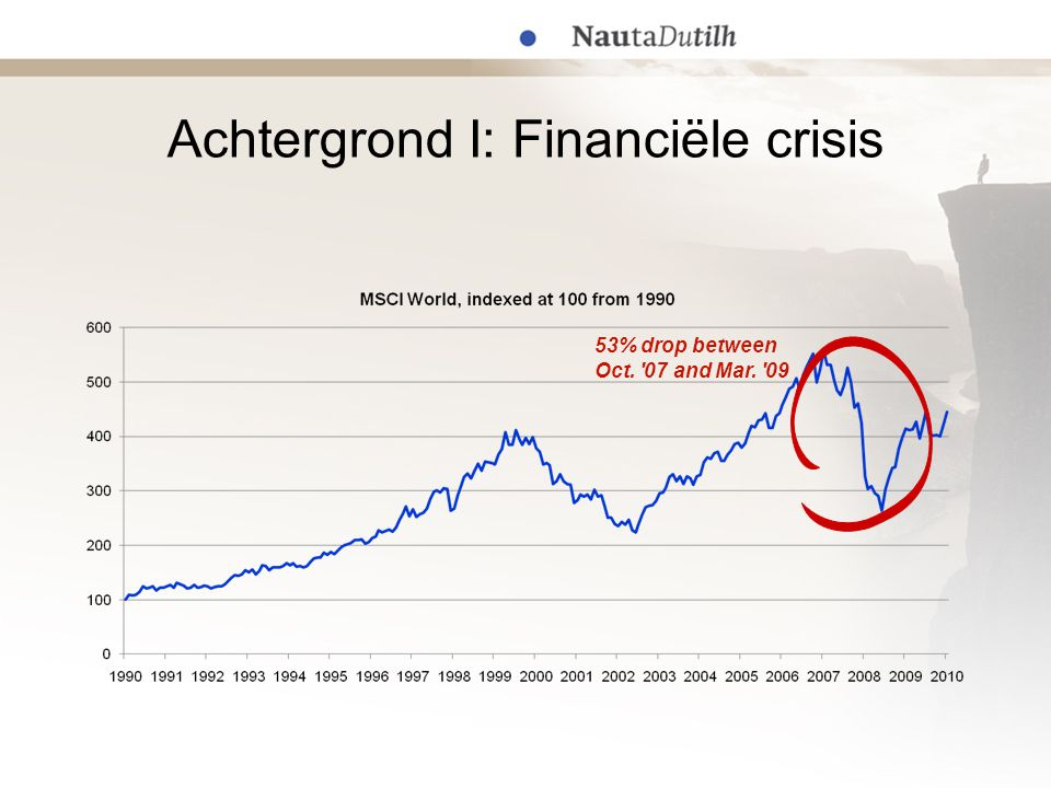 Achtergrond I: Financiële crisis