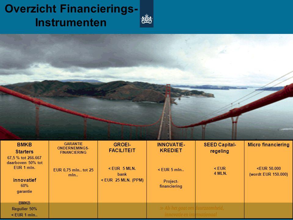Overzicht Financierings-Instrumenten