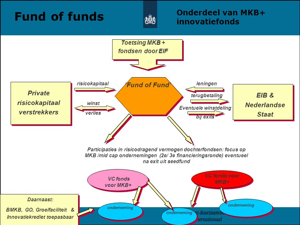 Fund of funds Onderdeel van MKB+ innovatiefonds 'Fund of Fund'