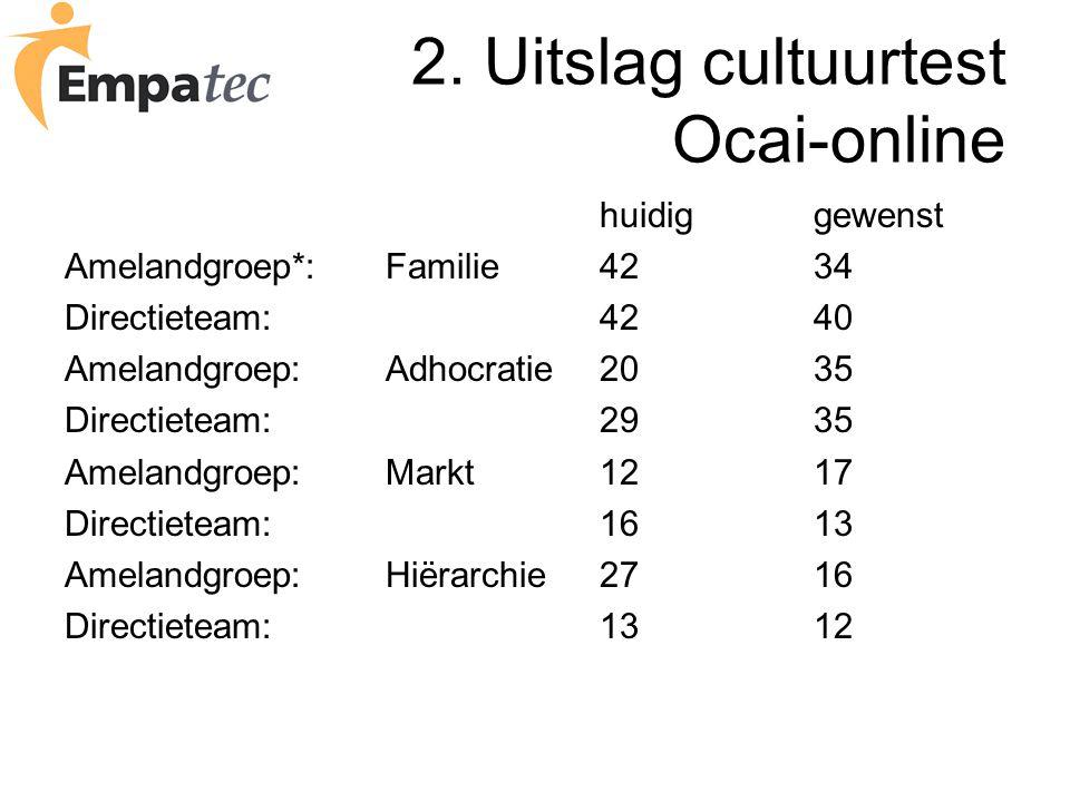 2. Uitslag cultuurtest Ocai-online