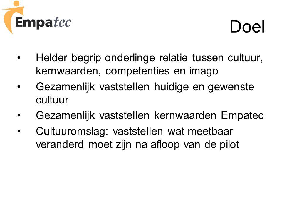 Doel Helder begrip onderlinge relatie tussen cultuur, kernwaarden, competenties en imago. Gezamenlijk vaststellen huidige en gewenste cultuur.