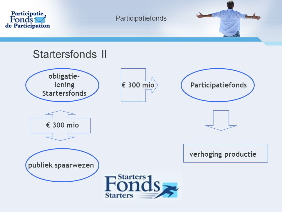 Startersfonds II Participatiefonds obligatie- lening Startersfonds