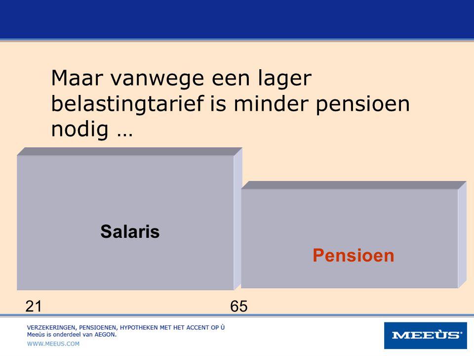 Maar vanwege een lager belastingtarief is minder pensioen nodig …