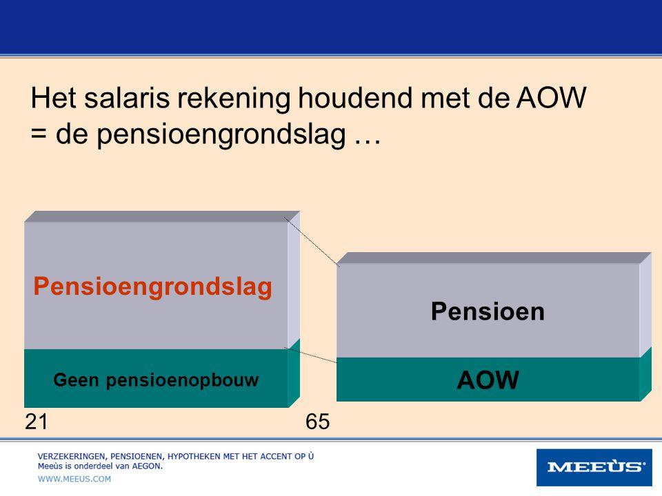 Het salaris rekening houdend met de AOW = de pensioengrondslag …