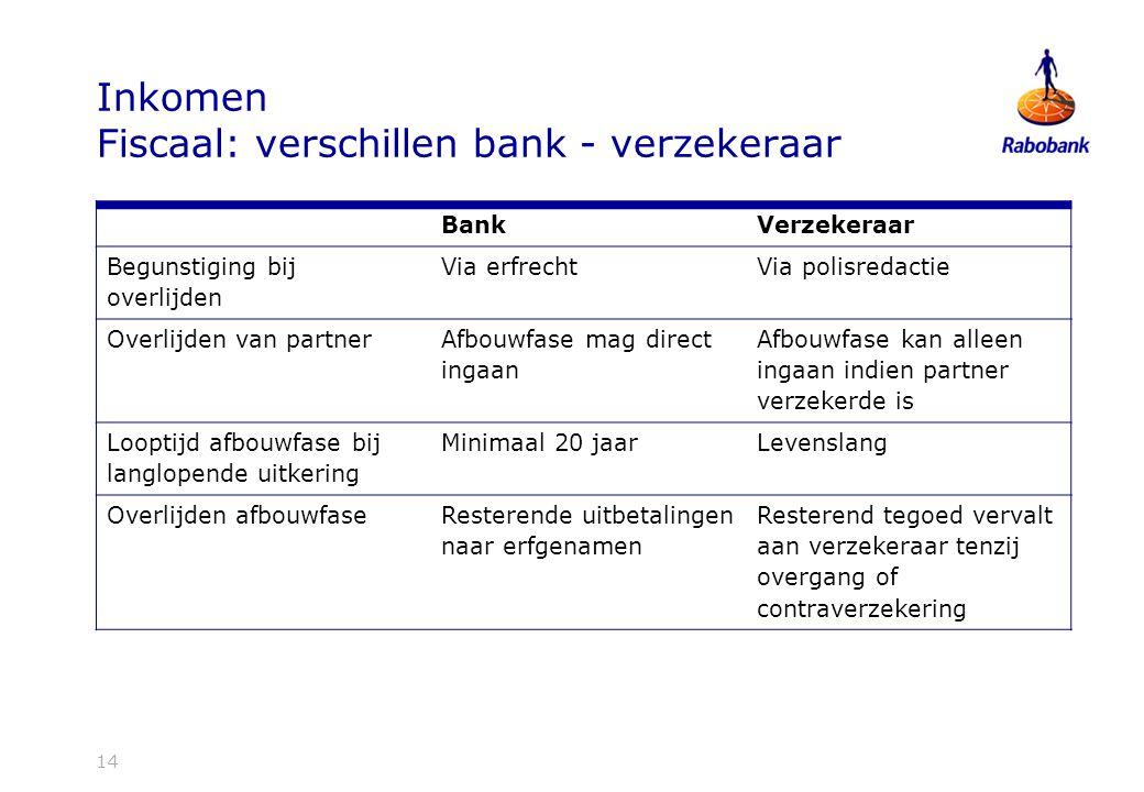 Inkomen Fiscaal: verschillen bank - verzekeraar