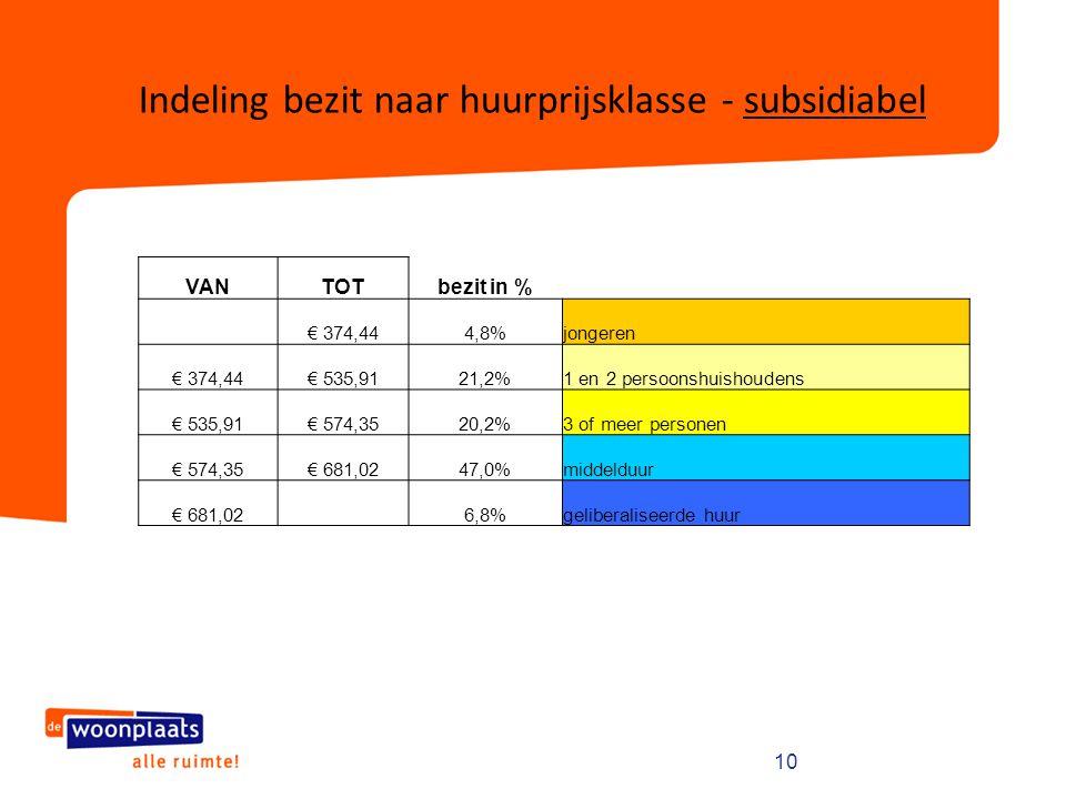 Indeling bezit naar huurprijsklasse - subsidiabel