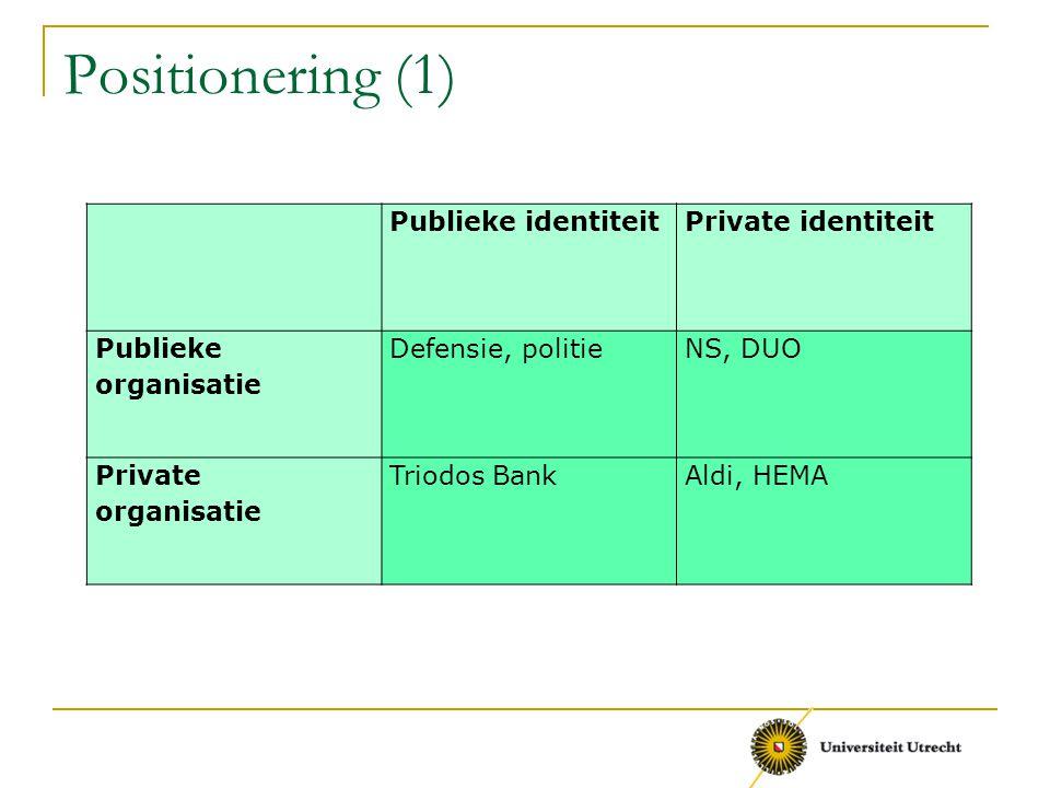 Positionering (1) Publieke identiteit Private identiteit