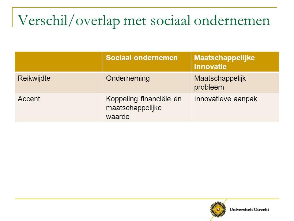 Verschil/overlap met sociaal ondernemen