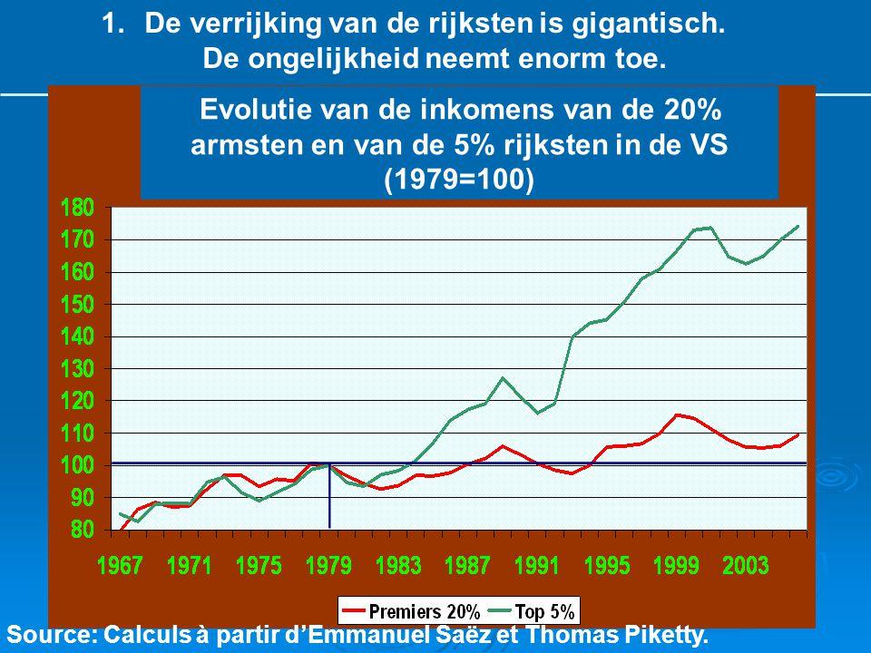 Source: Calculs à partir d'Emmanuel Saëz et Thomas Piketty.
