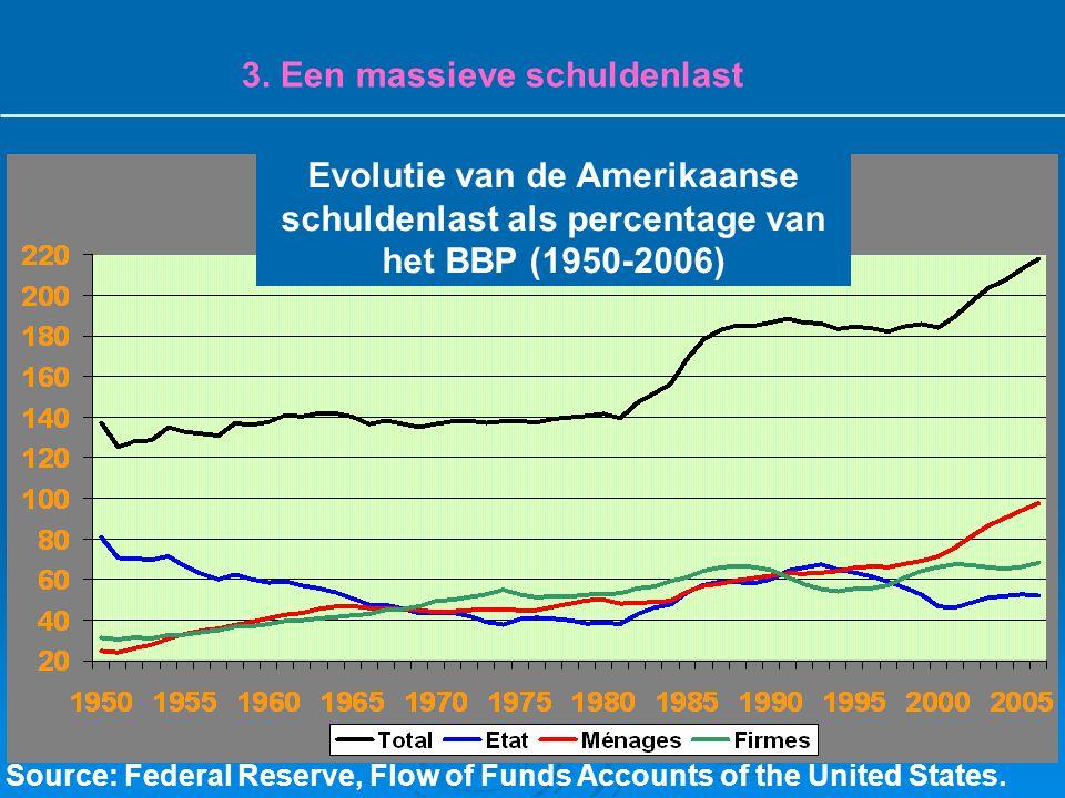 3. Een massieve schuldenlast