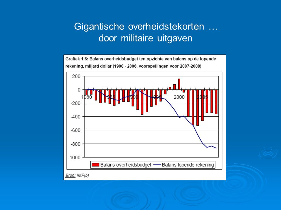 Gigantische overheidstekorten … door militaire uitgaven