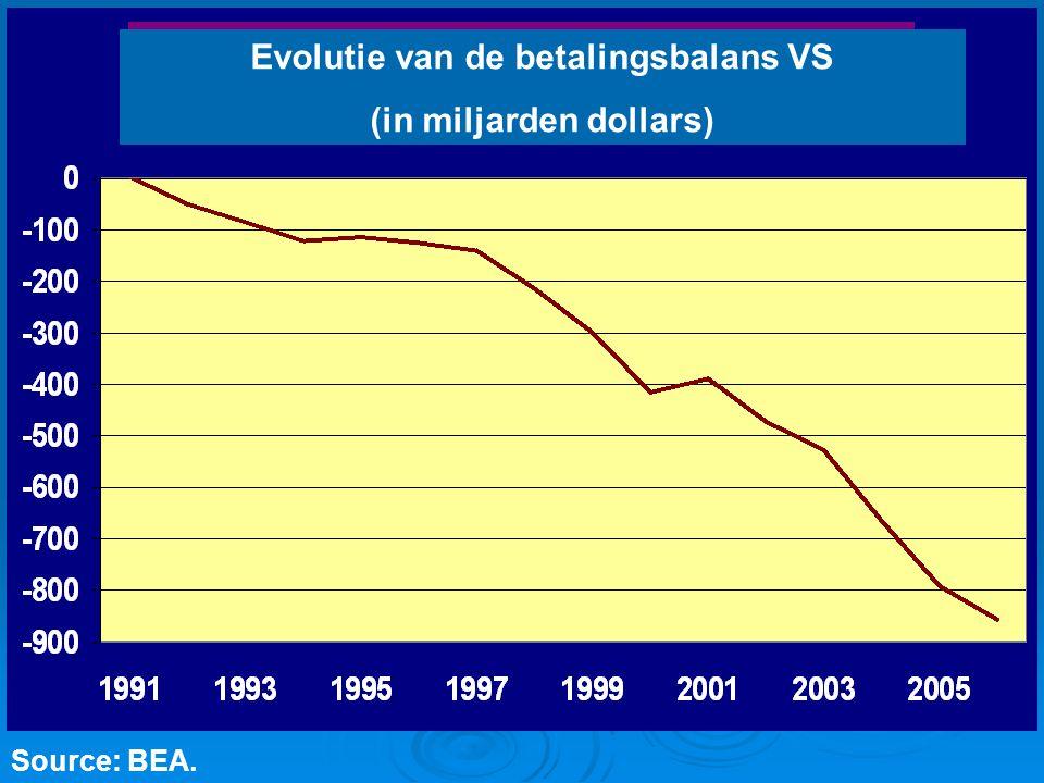 Evolutie van de betalingsbalans VS (in miljarden dollars)