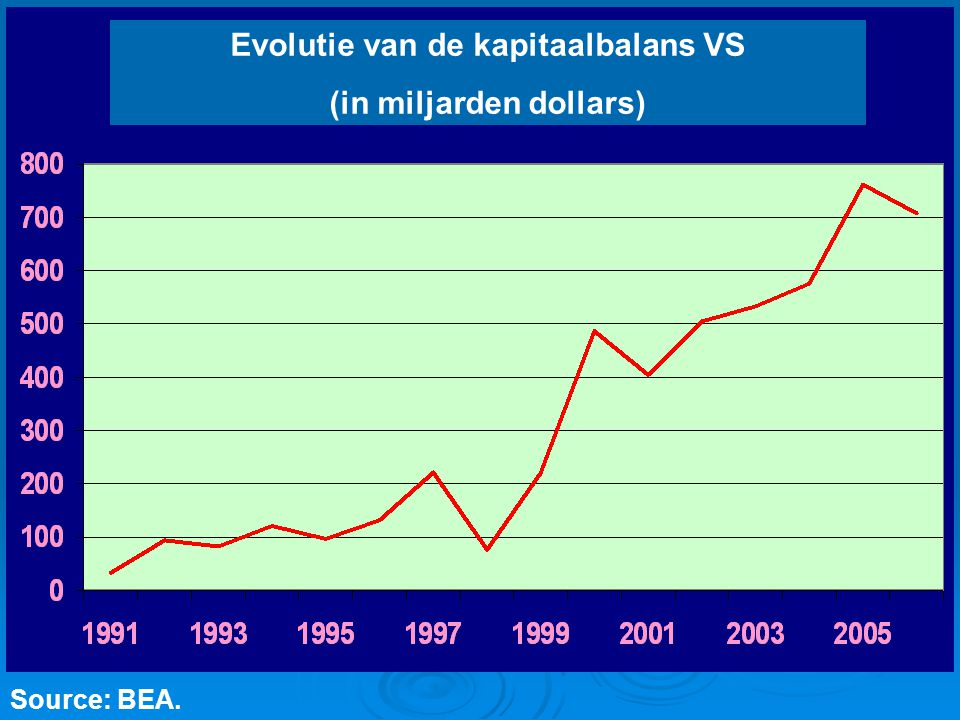 Evolutie van de kapitaalbalans VS (in miljarden dollars)