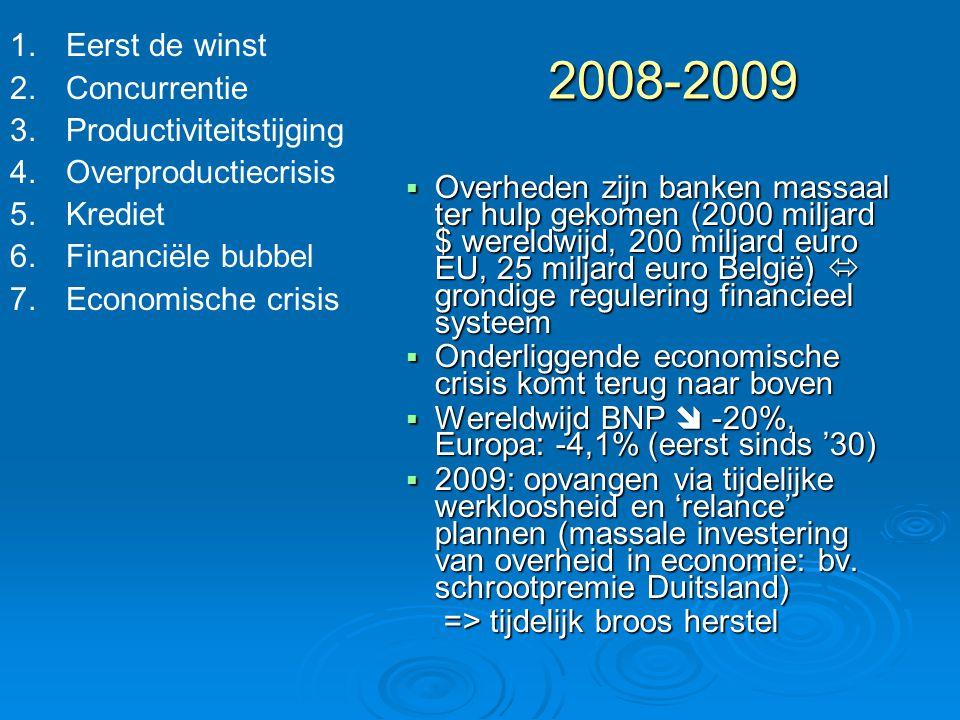 2008-2009 Eerst de winst Concurrentie Productiviteitstijging