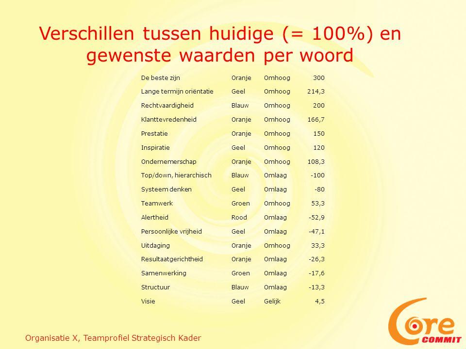 Verschillen tussen huidige (= 100%) en gewenste waarden per woord