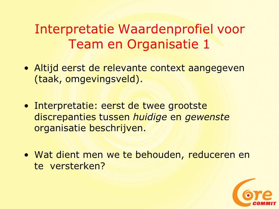 Interpretatie Waardenprofiel voor Team en Organisatie 1