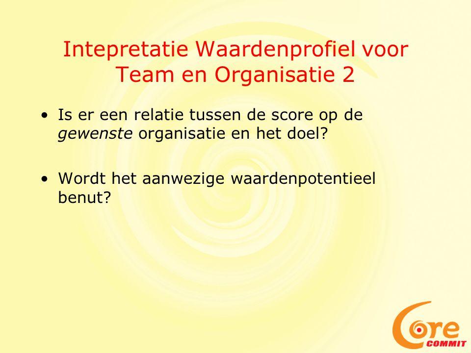 Intepretatie Waardenprofiel voor Team en Organisatie 2