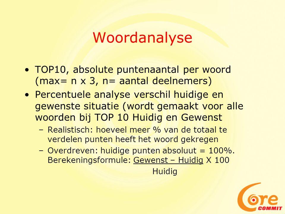 Woordanalyse TOP10, absolute puntenaantal per woord (max= n x 3, n= aantal deelnemers)