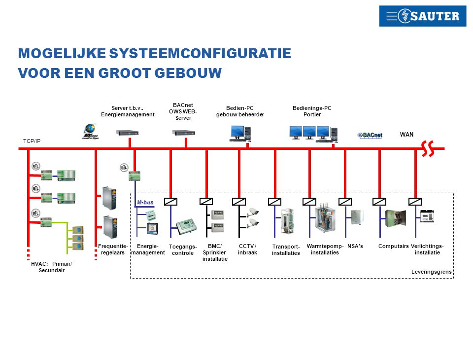Server t.b.v.. Energiemanagement