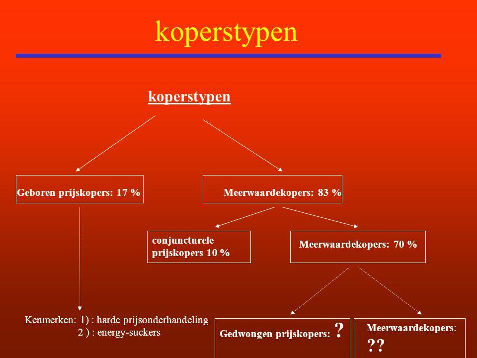 koperstypen koperstypen Geboren prijskopers: 17 %