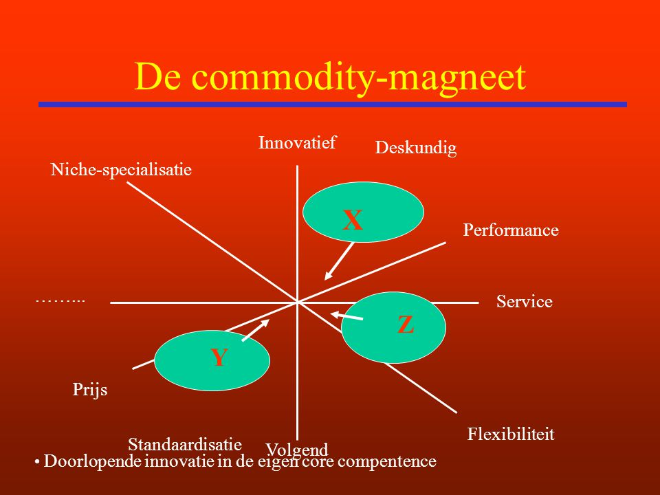 De commodity-magneet X Z Y Innovatief Deskundig Niche-specialisatie