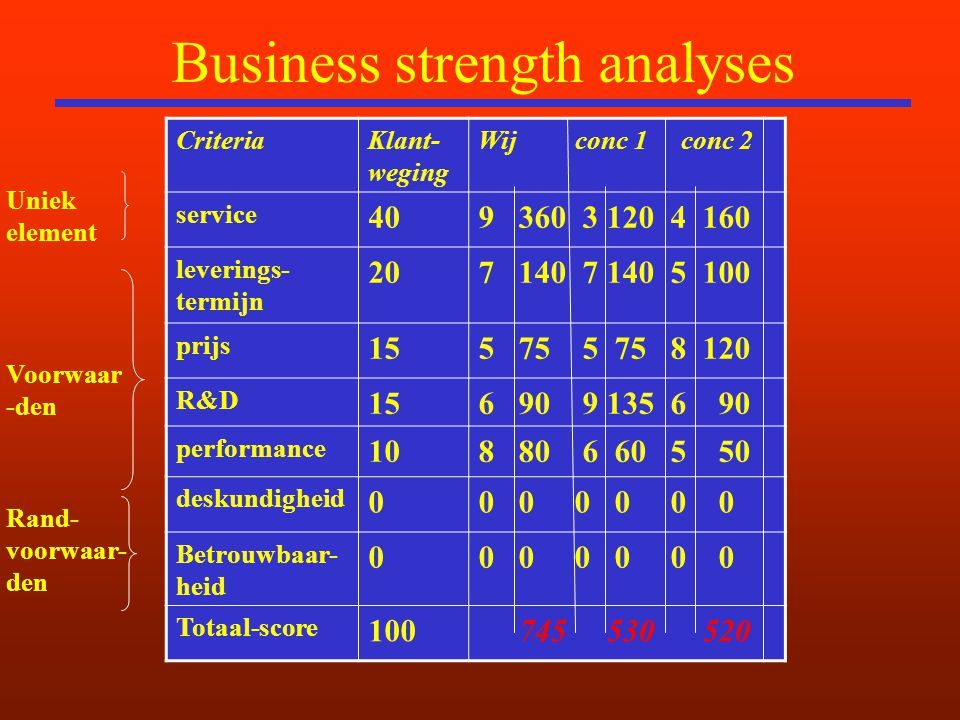Business strength analyses