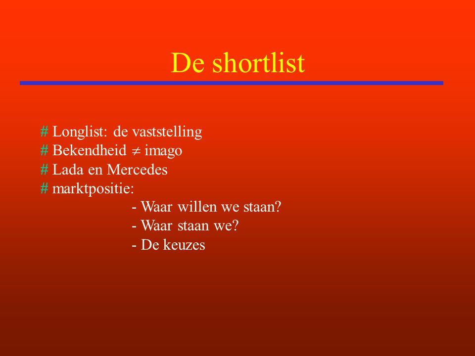 De shortlist # Longlist: de vaststelling # Bekendheid  imago