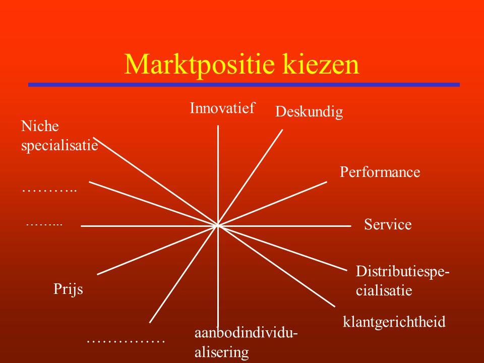 Marktpositie kiezen Innovatief Deskundig Niche specialisatie