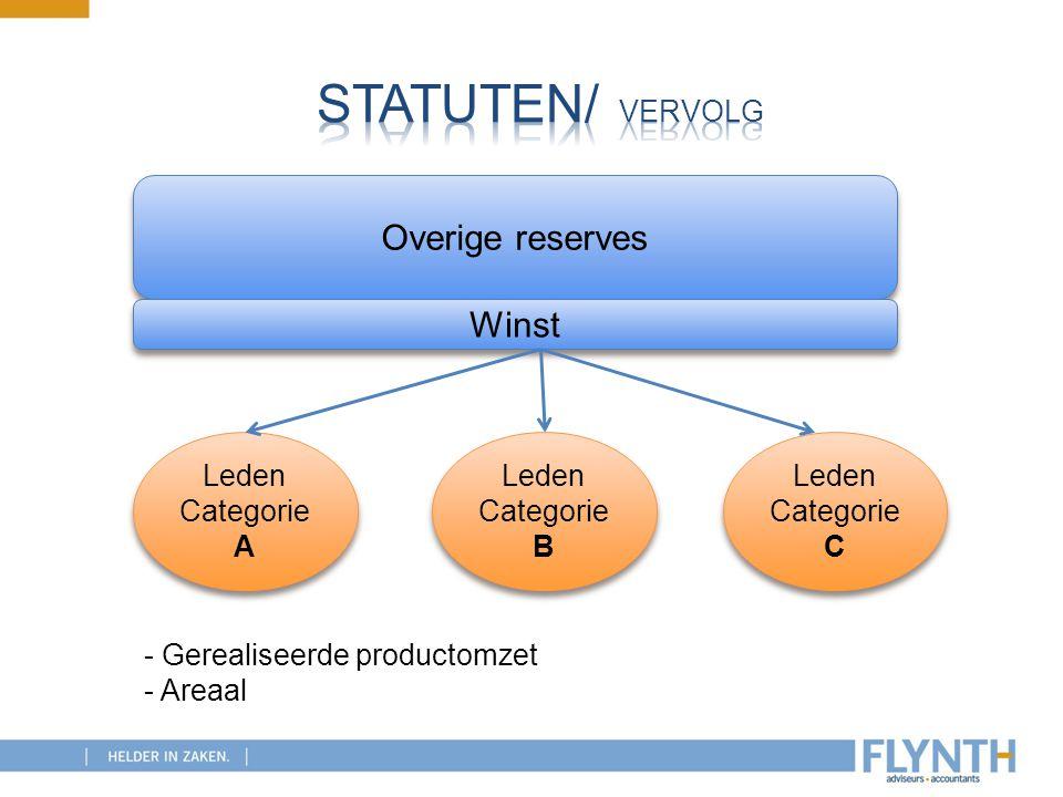 Statuten/ vervolg Overige reserves Winst Leden Categorie A Leden
