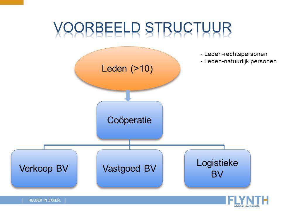 Voorbeeld structuur Leden (>10) Coöperatie Verkoop BV Vastgoed BV