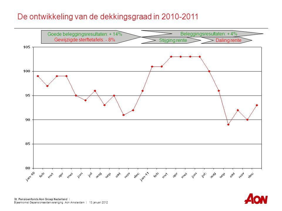 De ontwikkeling van de dekkingsgraad in 2010-2011