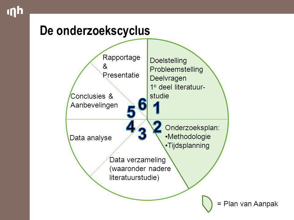 6 1 5 4 2 3 De onderzoekscyclus Rapportage & Doelstelling