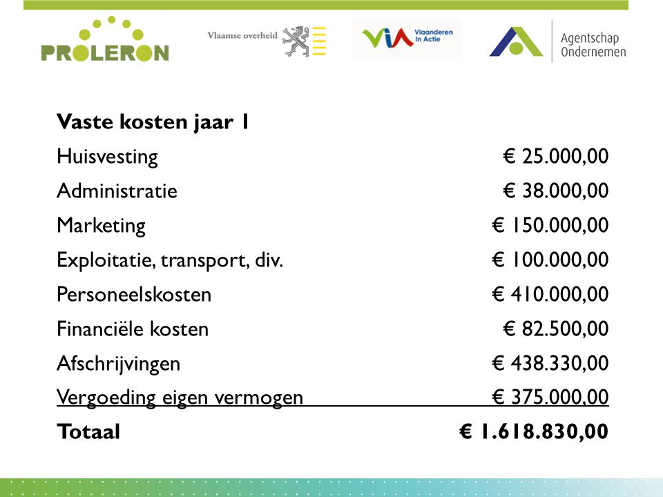 Vaste kosten jaar 1 Huisvesting € 25.000,00. Administratie € 38.000,00. Marketing € 150.000,00. Exploitatie, transport, div. € 100.000,00.