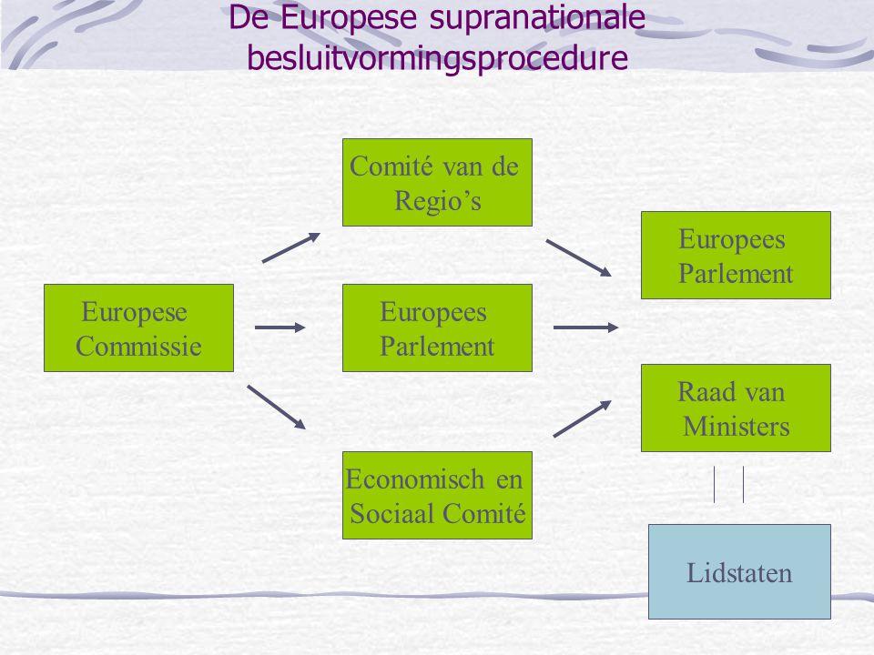 De Europese supranationale besluitvormingsprocedure
