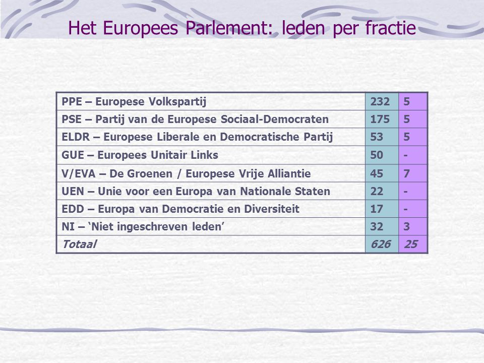 Het Europees Parlement: leden per fractie