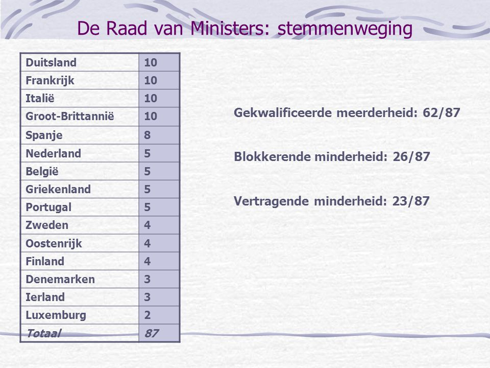 De Raad van Ministers: stemmenweging